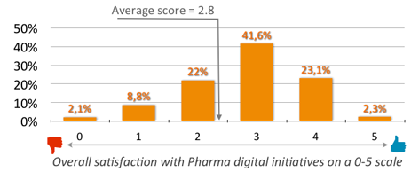 Overall satisfaction with Pharma digital initiatives