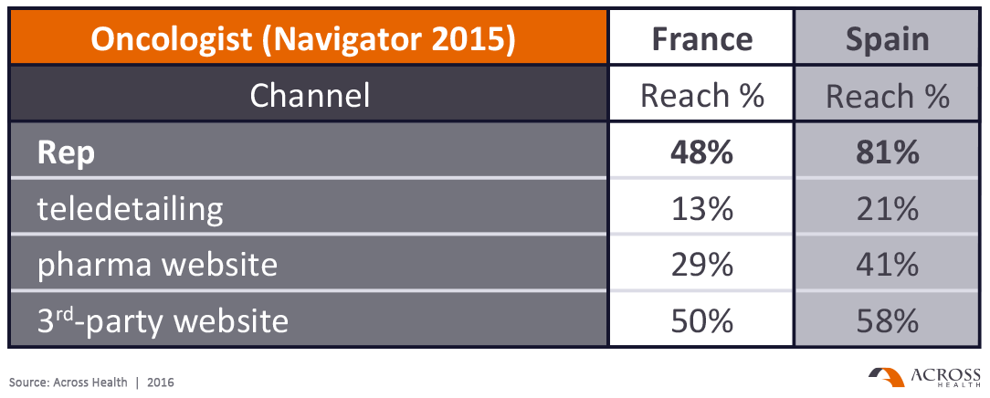 Oncologists: reach and adoption of digital channels (Navigator 2015)